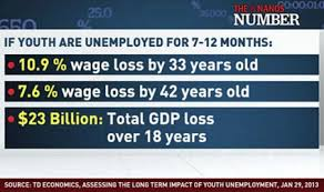 The Cost of Youth Unemployment